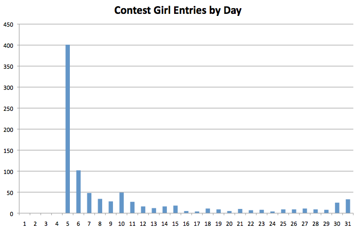 contest_girl_entries