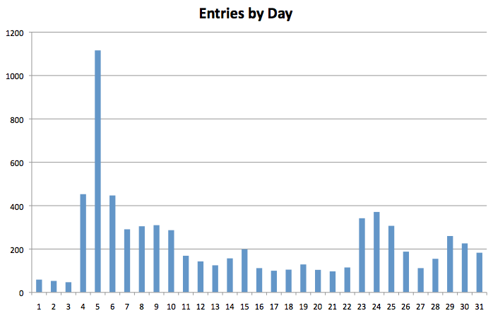 entries_by_day