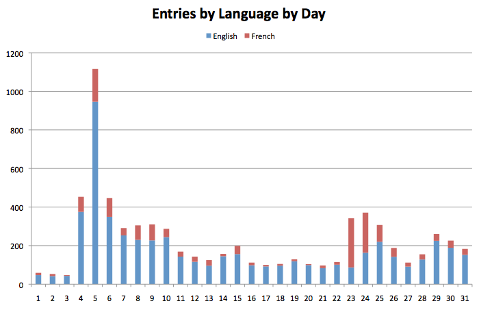 entries_by_language_by_day