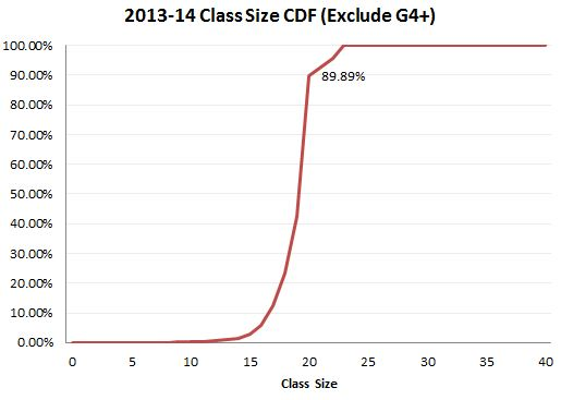 class_size_cdf_no_g4to8